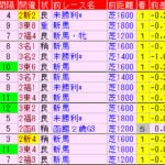 新潟2歳S2019 過去5年前走データ表