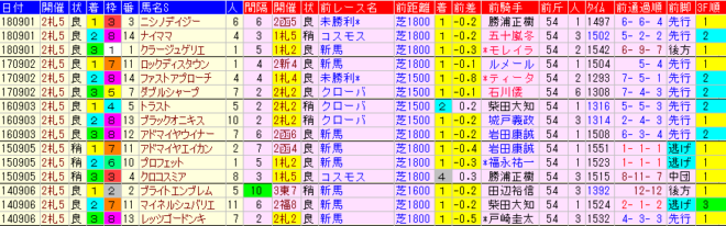 札幌2歳S2019 過去5年前走データ表