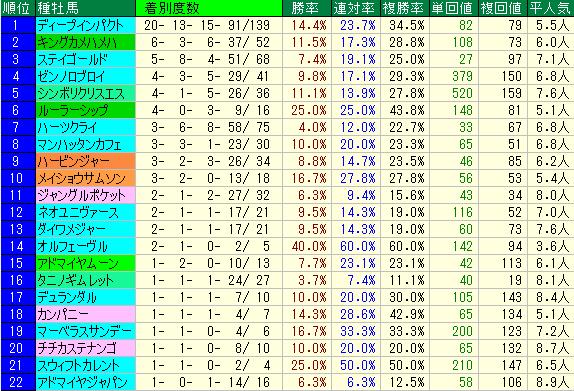 新潟記念2019 血統種牡馬データ