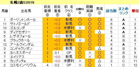 札幌2歳S2019 傾向まとめ表