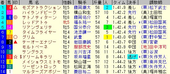 エルムS2019 レース結果