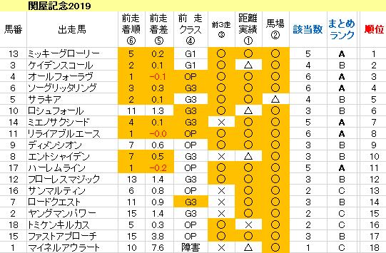 関屋記念2019 傾向まとめ表