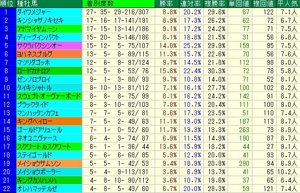 北九州記念2019 血統種牡馬データ