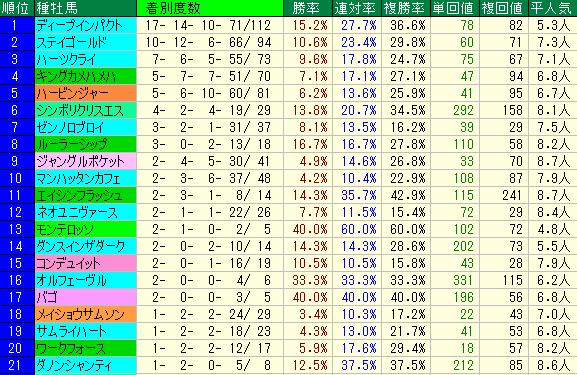 札幌記念2019 種牡馬データ