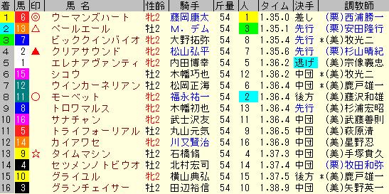 新潟2歳S2019 レース結果全着順