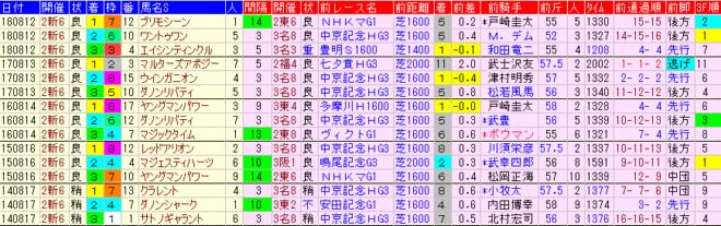 関屋記念2019 過去5年前走データ表