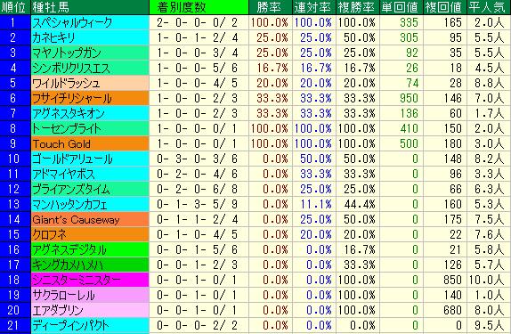 エルムS2019 種牡馬データ