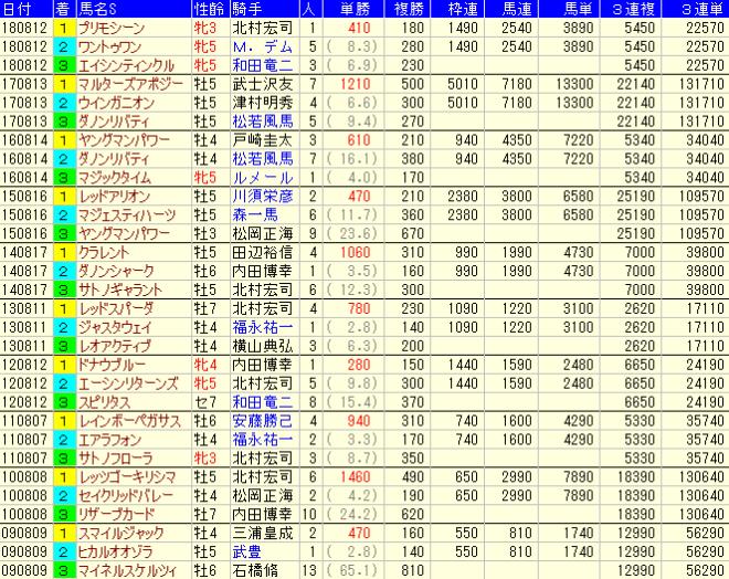 関屋記念2019 過去10年の配当(払戻金)