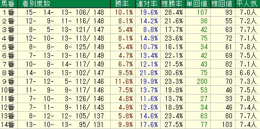テレQ杯2019 馬番データ