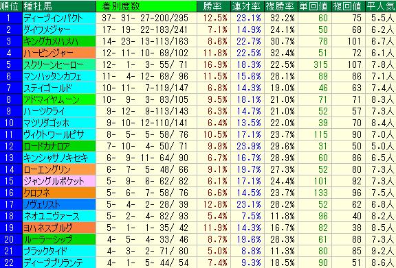 京成杯AH2019 血統種牡馬データ