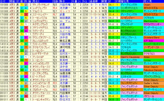 京都大賞典2019 過去10年成績データ表