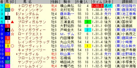 京成杯AH2019 レース結果全着順