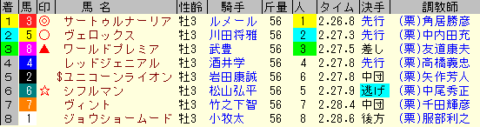 神戸新聞杯2019 レース結果全着順