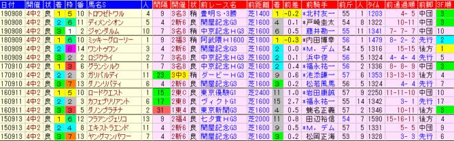 京成杯AH2020 過去5年前走データ表