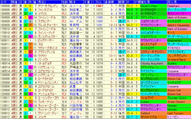 セントウルS2020 過去10年成績データ表