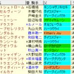 京成杯AH2020 枠順確定ラップギア適性値