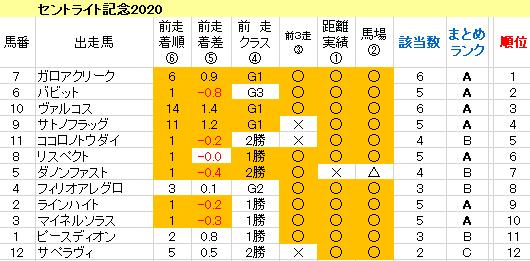 セントライト記念2020 傾向まとめ表