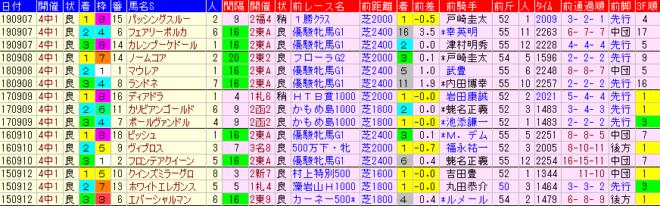 紫苑S2020 過去5年前走データ表