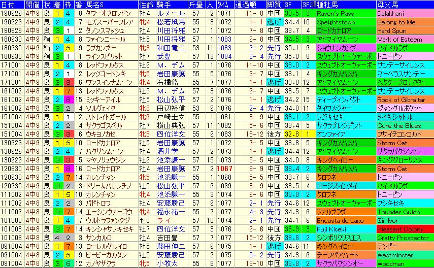 スプリンターズS2020 過去10年成績データ表