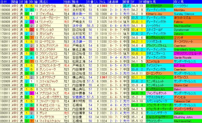京成杯AH2020 過去10年成績データ表