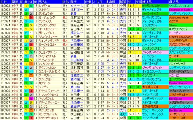オールカマー2019 過去10年成績データ表