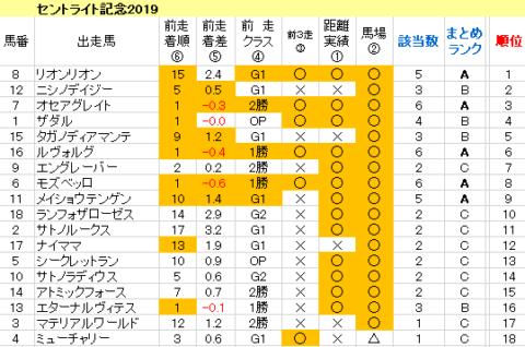 セントライト記念2019 傾向まとめ表