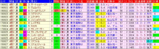 神戸新聞杯2020 過去5年前走データ表