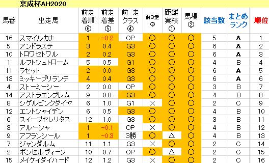 京成杯AH2020 傾向まとめ表