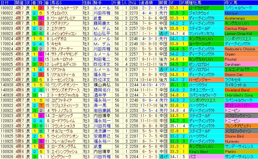 神戸新聞杯2020 過去10年成績データ表