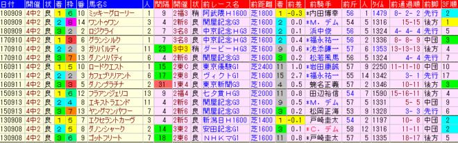 京成杯AH2019 過去5年前走データ表