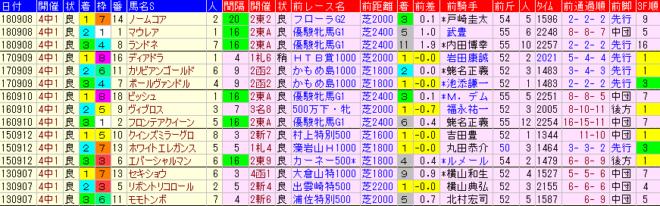 紫苑S2019 過去5年前走データ表