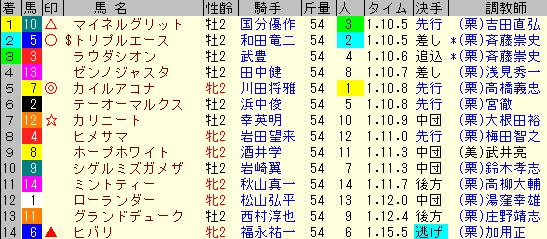 小倉2歳S2019 レース結果 全着順