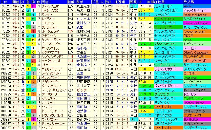 オールカマー2020 過去10年成績データ表