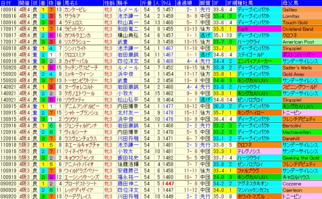 ローズS2019 過去10年成績データ表