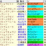 セントウルS2020 枠順確定ラップギア適性値