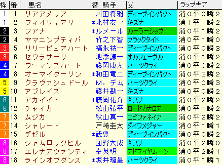 ローズS2020 枠順確定ラップギア適性値