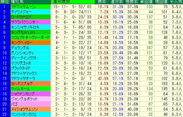セントウルS2019 血統種牡馬データ