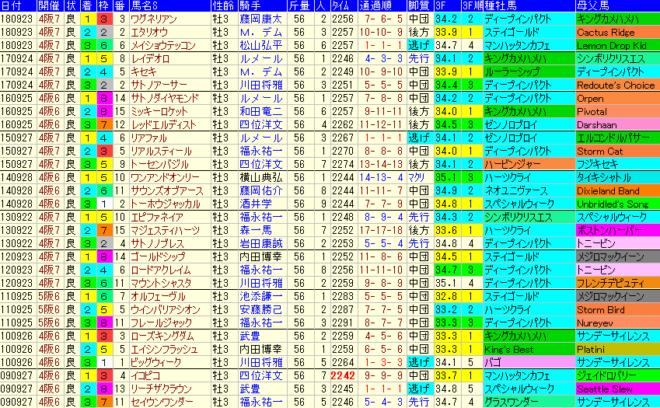 神戸新聞杯2019 過去10年成績データ表