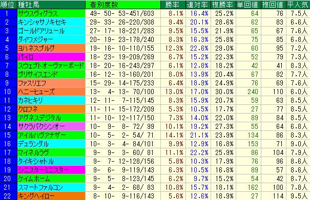 ながつきS2019 血統種牡馬データ