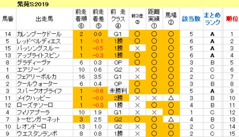 紫苑S2019 傾向まとめ表