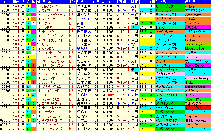 紫苑S2020 過去10年成績データ表