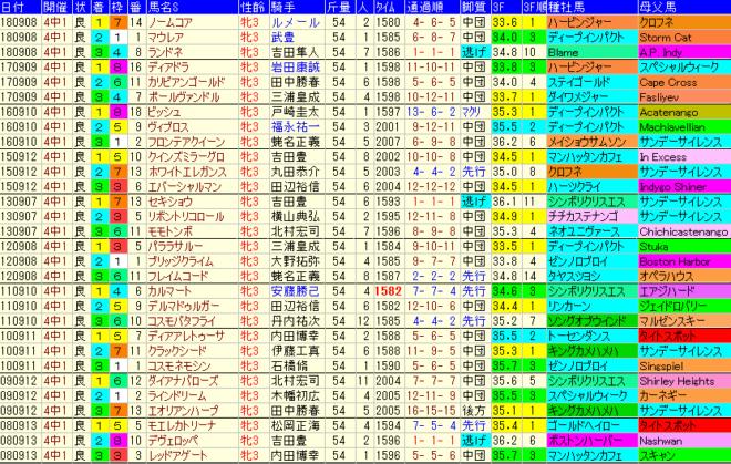紫苑S2019 過去10年成績データ表