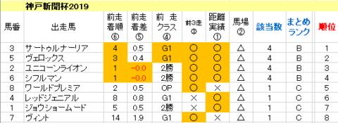 神戸新聞杯2019 傾向まとめ表