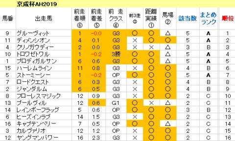 京成杯AH2019 傾向まとめ表