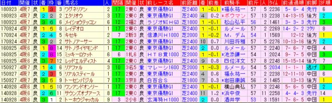 神戸新聞杯2019 過去5年前走データ表