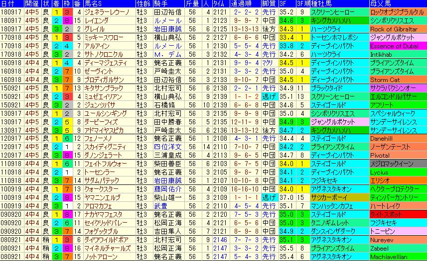 セントライト記念2019 過去10年成績データ表