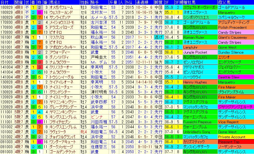 シリウスS2019 過去10年成績データ表