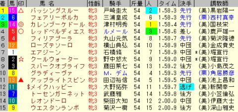 紫苑S2019 レース結果全着順