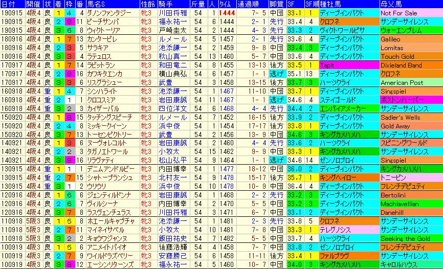 ローズS2020 過去10年成績データ表