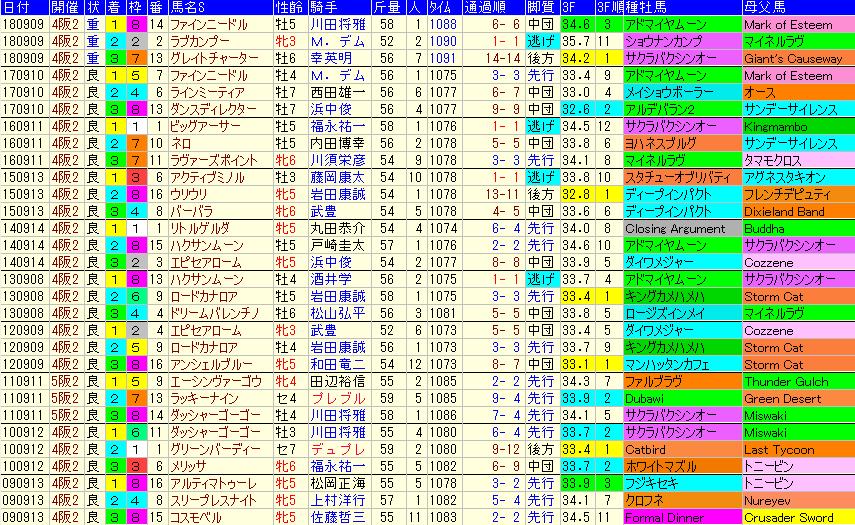 セントウルS2019 過去10年成績データ表